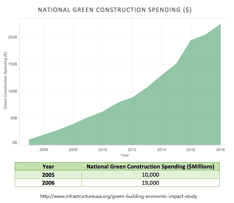 graph green spending